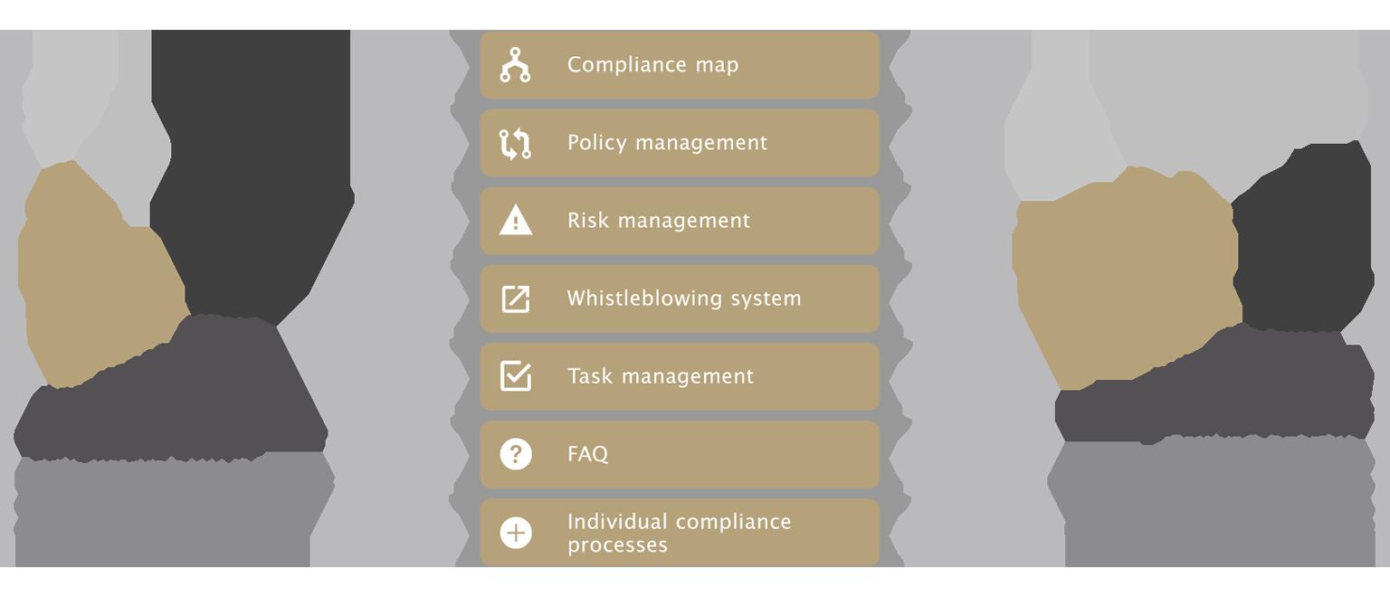 otris compliance suite