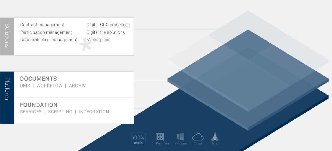 otris solution platform